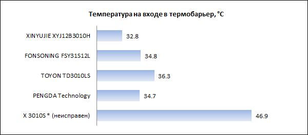 Сравнение температур термобарьера E3D V6